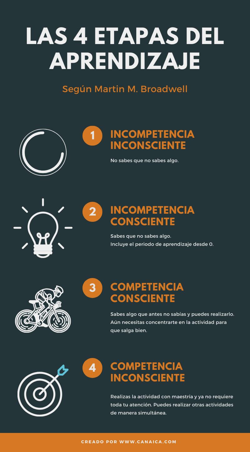 Las-4-etapas-del-aprendizaje-infografia