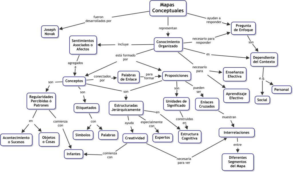 ejemplo-mapa-conceptual