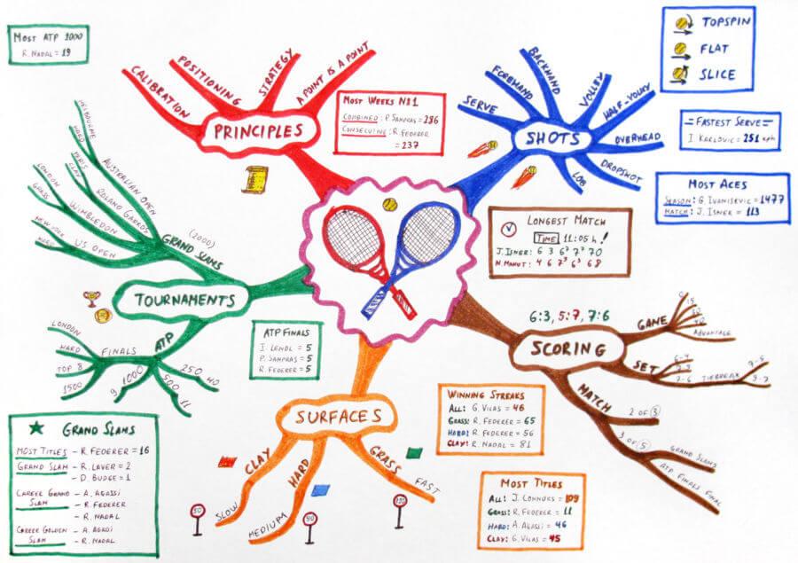 mapas-mentales-creativos-para-niños