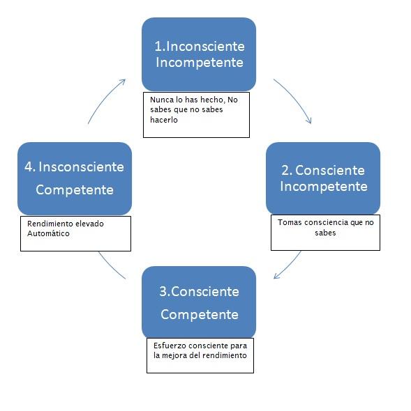 etapas-del-aprendizaje