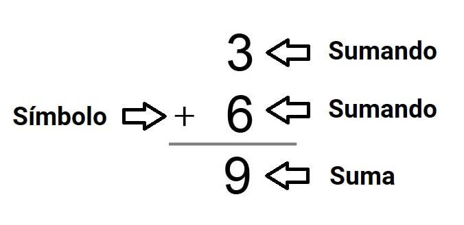 elementos-de-la-suma