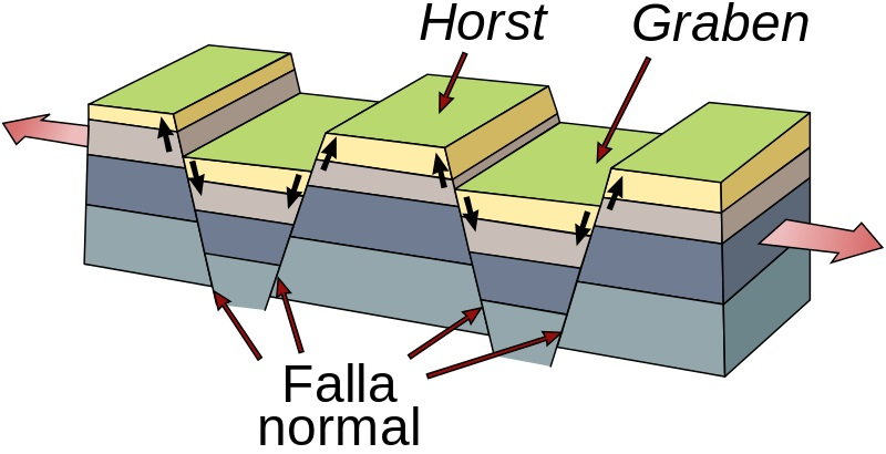sistema-central-relieve-fallas